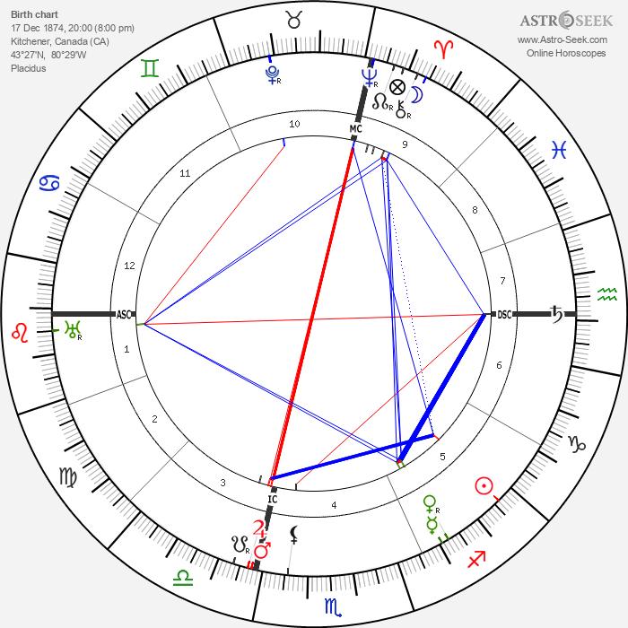 Mackenzie King - Astrology Natal Birth Chart