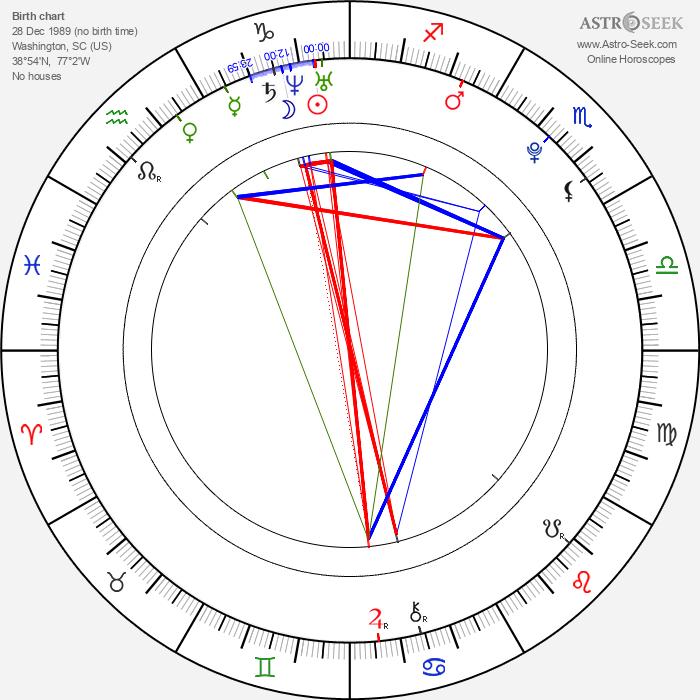 Mackenzie Rosman - Astrology Natal Birth Chart