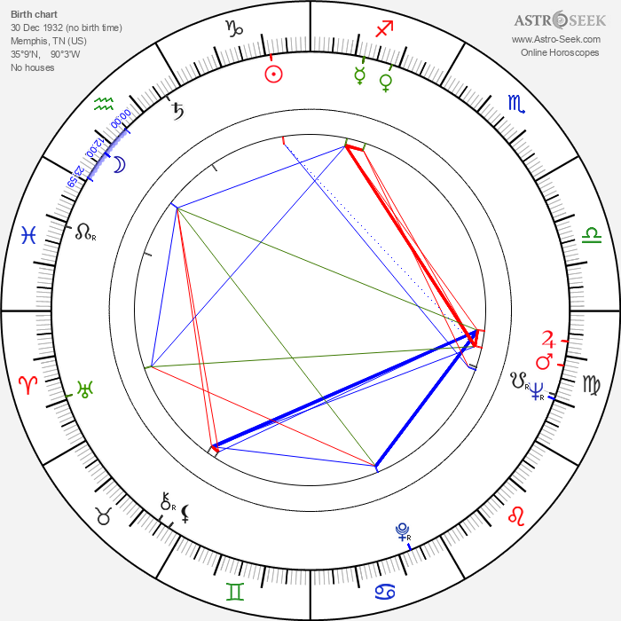 Macon McCalman - Astrology Natal Birth Chart