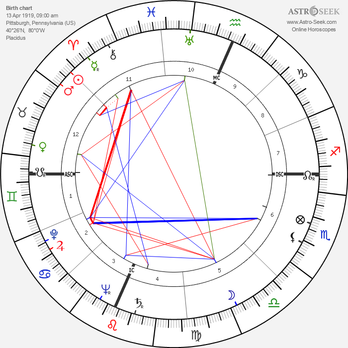 Madalyn Murray O'Hair - Astrology Natal Birth Chart