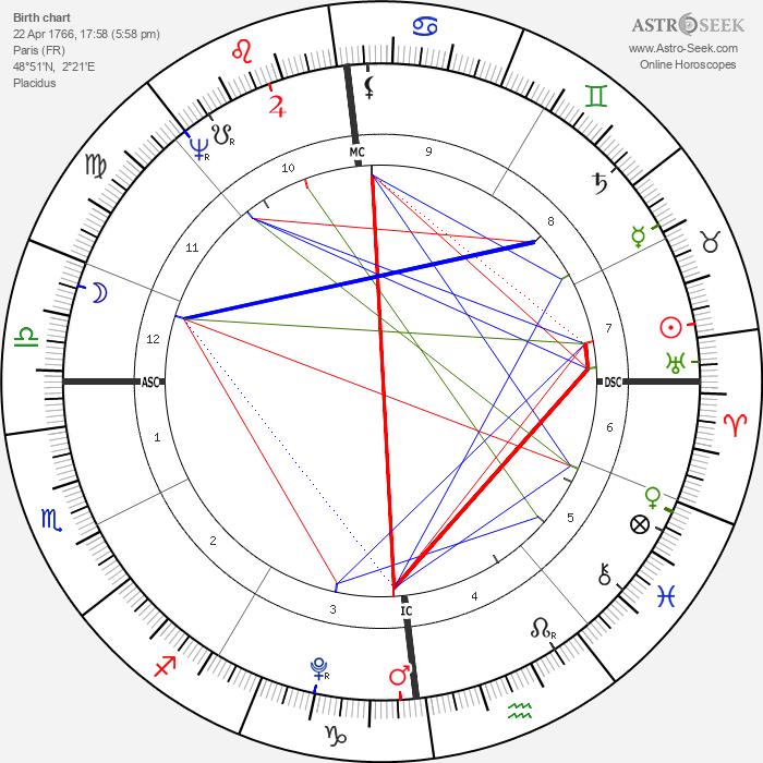 Madame de Staël - Astrology Natal Birth Chart