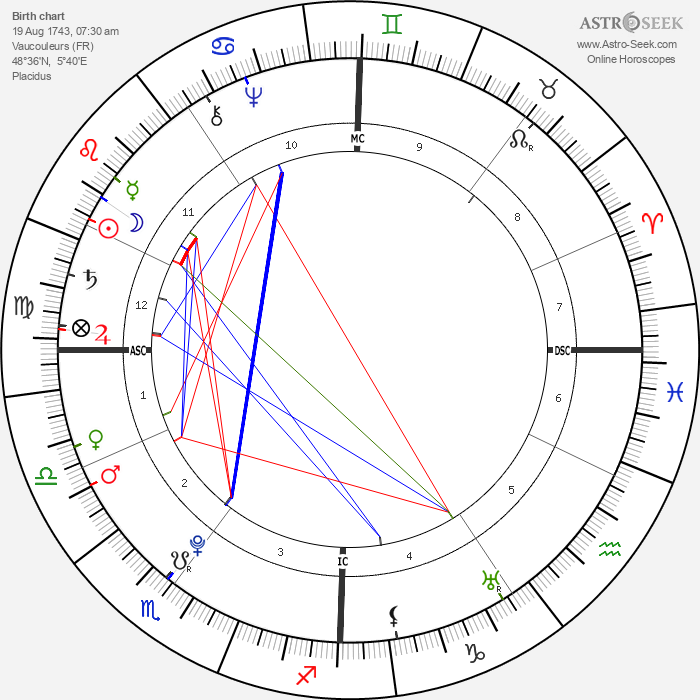 Madame du Barry - Astrology Natal Birth Chart