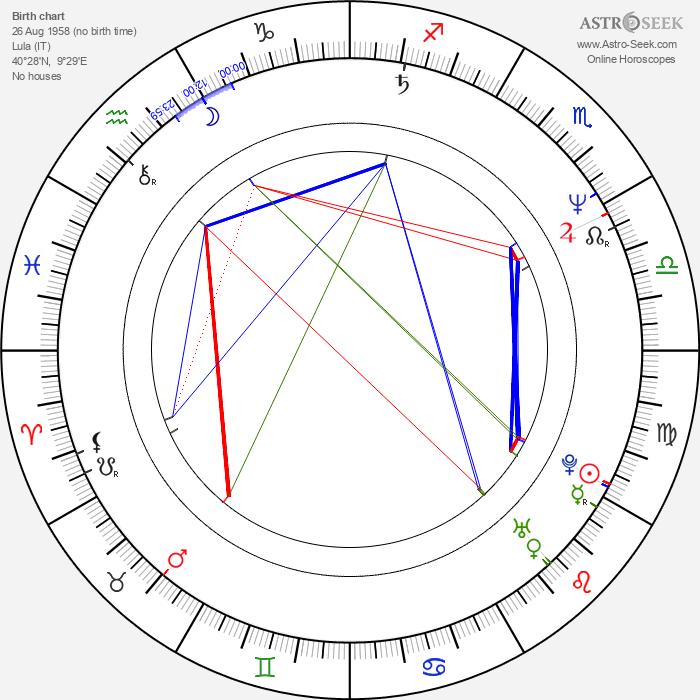 Maddalena Calia - Astrology Natal Birth Chart