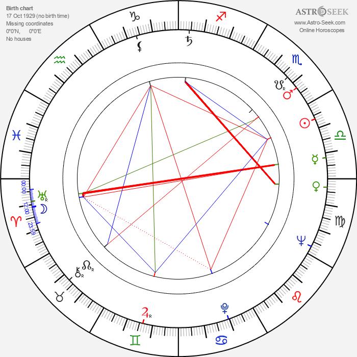 Maddalena Fellini - Astrology Natal Birth Chart