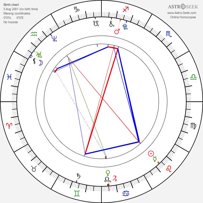 Maddox Chivan Jolie-Pitt - Astrology Natal Birth Chart