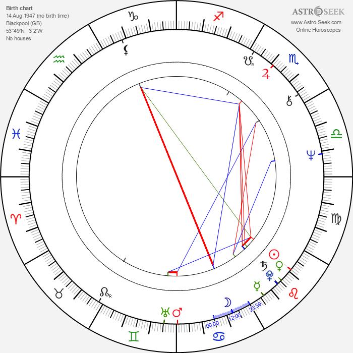 Maddy Prior - Astrology Natal Birth Chart