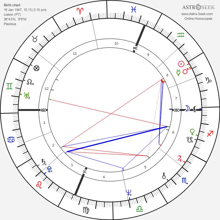 Madeleine Galais - Astrology Natal Birth Chart