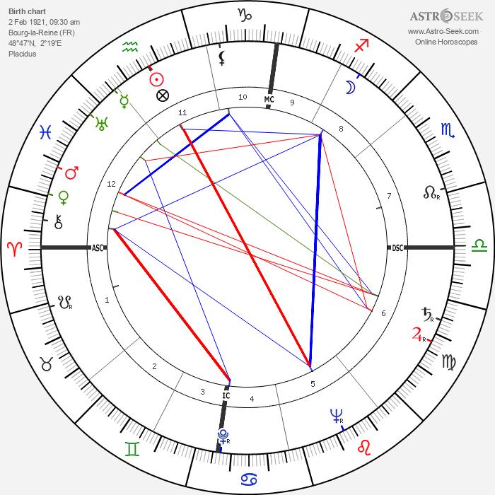 Madeleine Lebeau - Astrology Natal Birth Chart