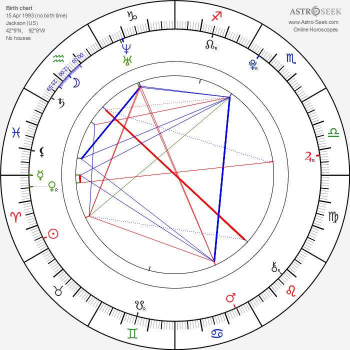 Madeleine Martin - Astrology Natal Birth Chart