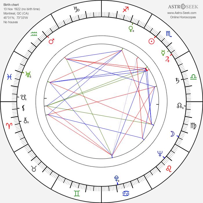 Madeleine Sherwood - Astrology Natal Birth Chart