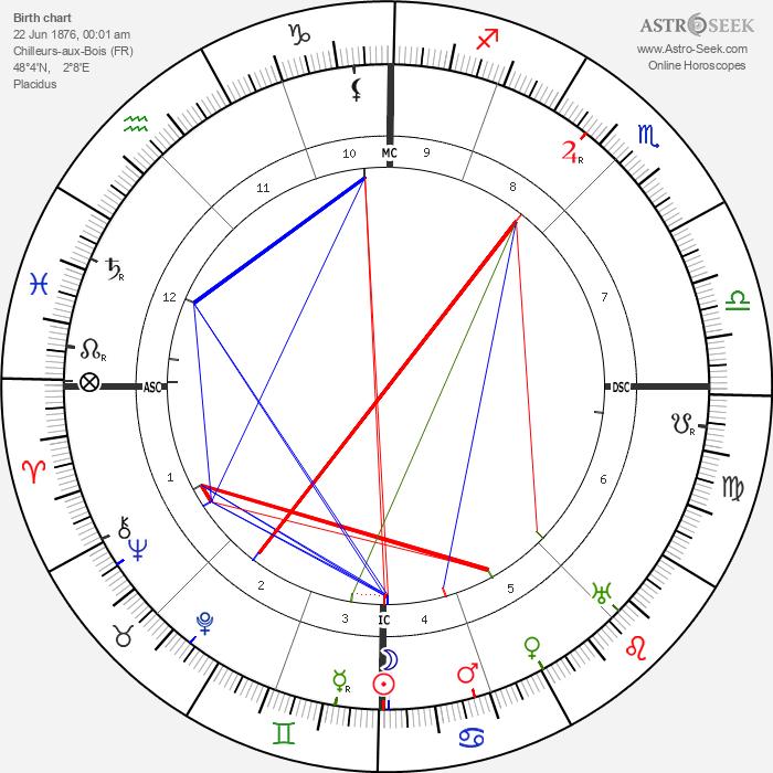 Madeleine Vionnet - Astrology Natal Birth Chart