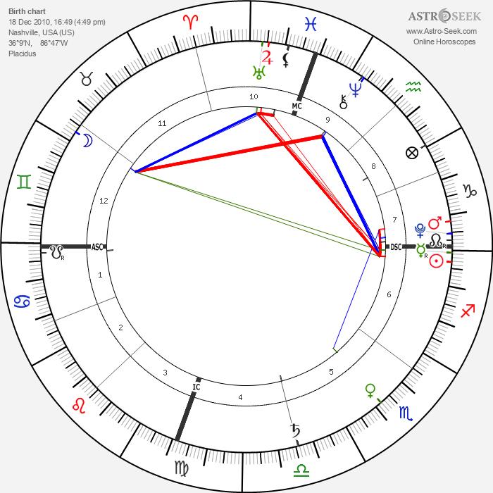 Madeline DeMarcus - Astrology Natal Birth Chart