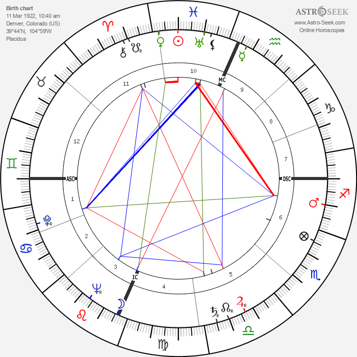 Madeline Houston McWhinney - Astrology Natal Birth Chart