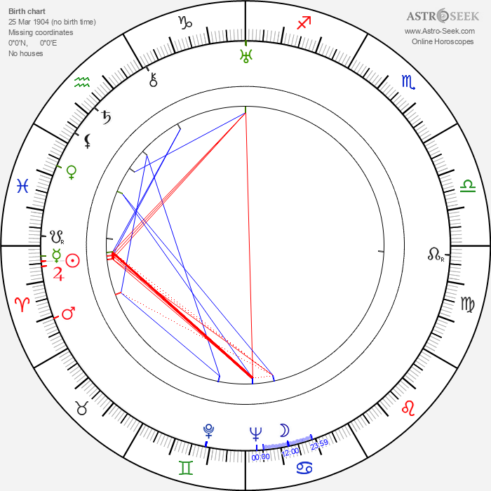 Mademoiselle Kithnou - Astrology Natal Birth Chart