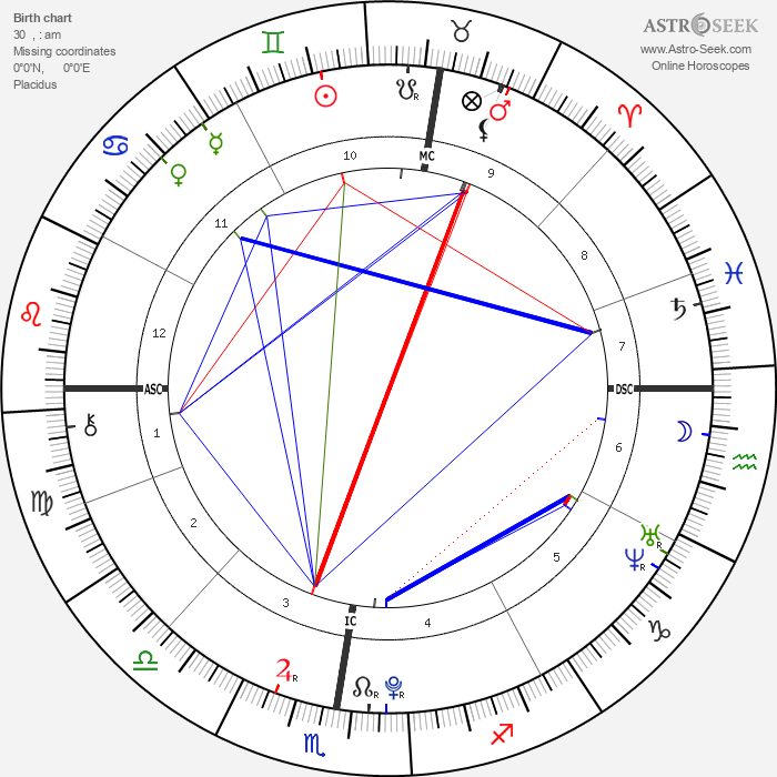 Madeon - Astrology Natal Birth Chart