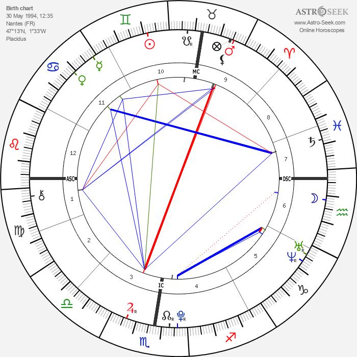 Madeon - Astrology Natal Birth Chart