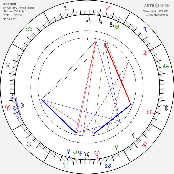 Madge Bellamy - Astrology Natal Birth Chart