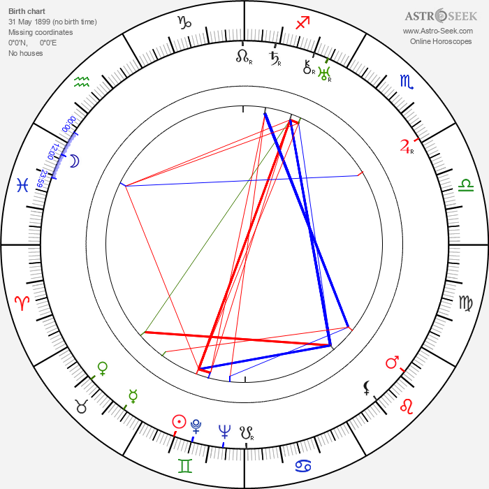 Madge Blake - Astrology Natal Birth Chart