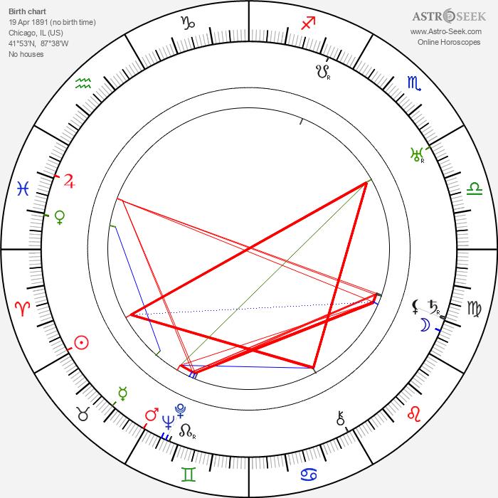 Madge Kennedy - Astrology Natal Birth Chart