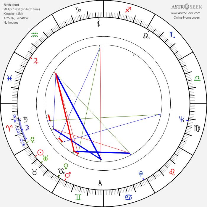 Madge Sinclair - Astrology Natal Birth Chart
