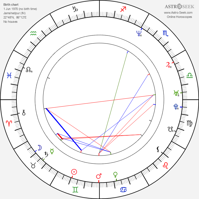 Madhavan - Astrology Natal Birth Chart