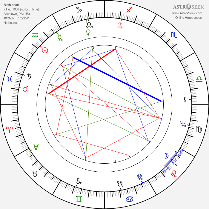 Madison Arnold - Astrology Natal Birth Chart