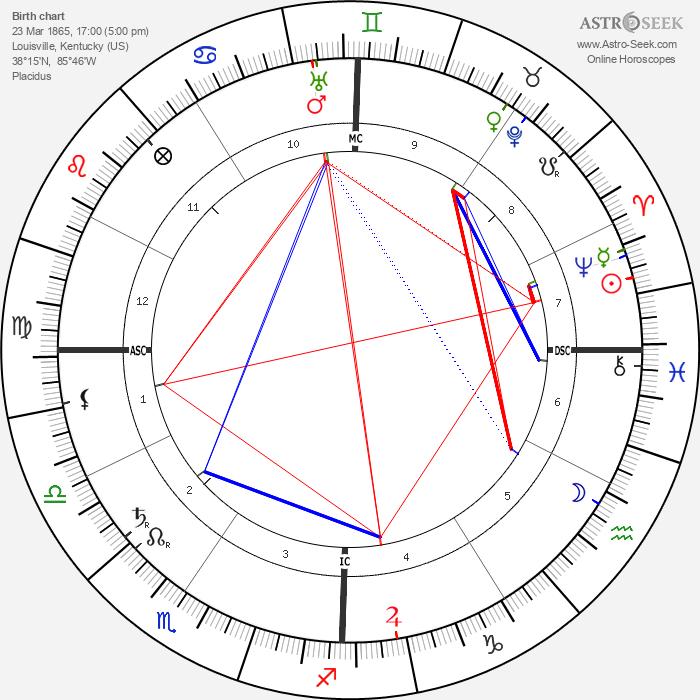 Madison Cawein - Astrology Natal Birth Chart