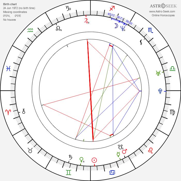 Mads Brügger - Astrology Natal Birth Chart