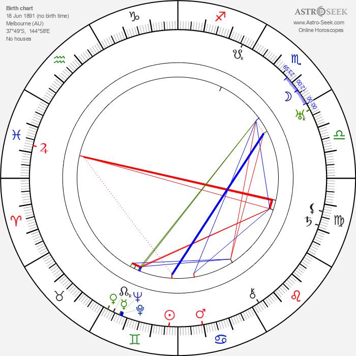 Mae Busch - Astrology Natal Birth Chart