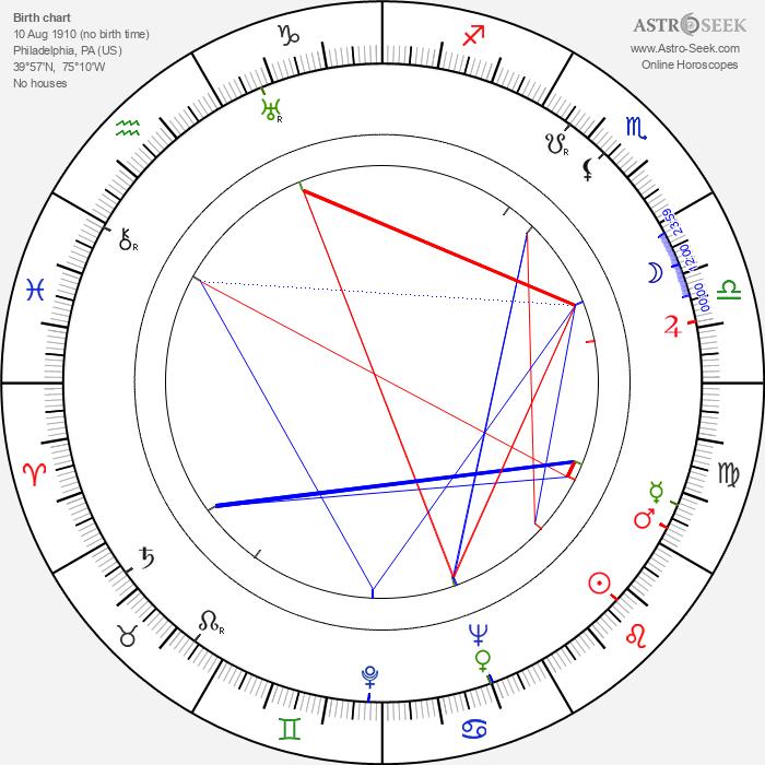 Mae Clarke - Astrology Natal Birth Chart