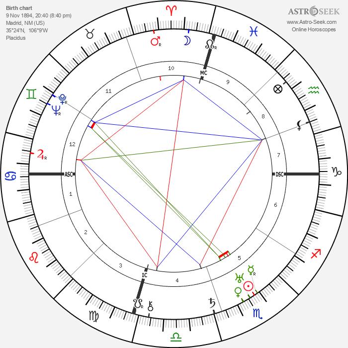 Mae Marsh - Astrology Natal Birth Chart