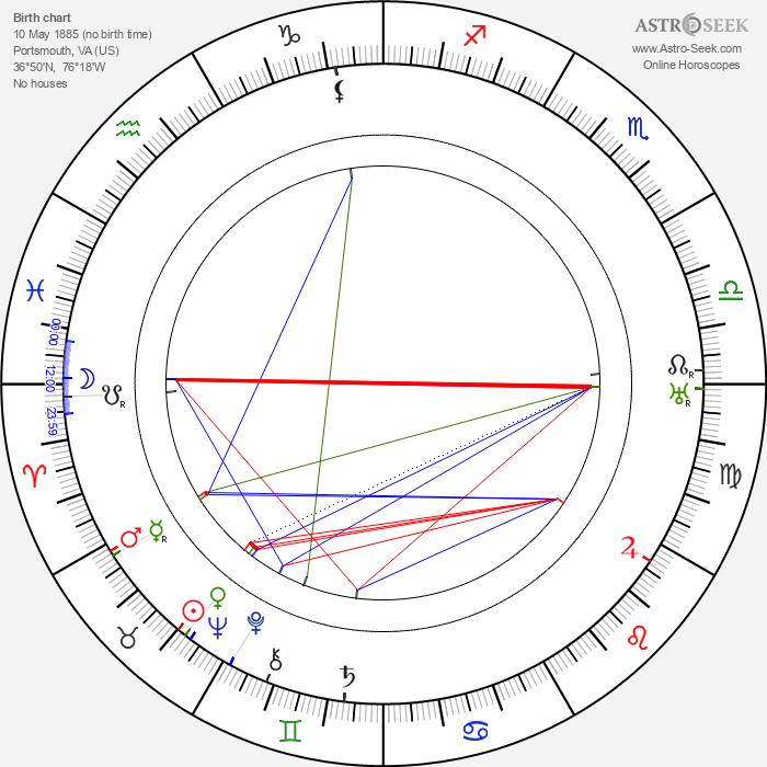 Mae Murray - Astrology Natal Birth Chart