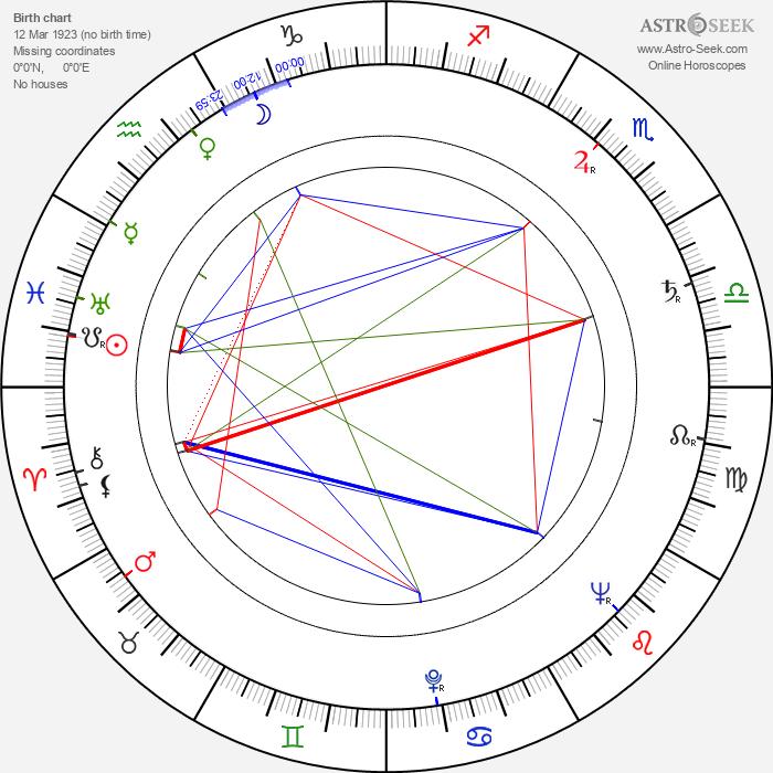 Mae Young - Astrology Natal Birth Chart