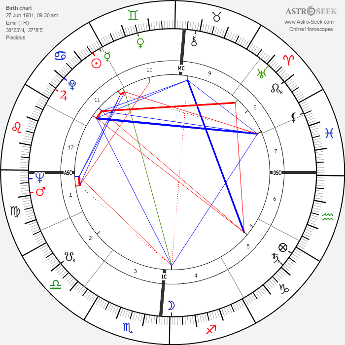Magali Noël - Astrology Natal Birth Chart