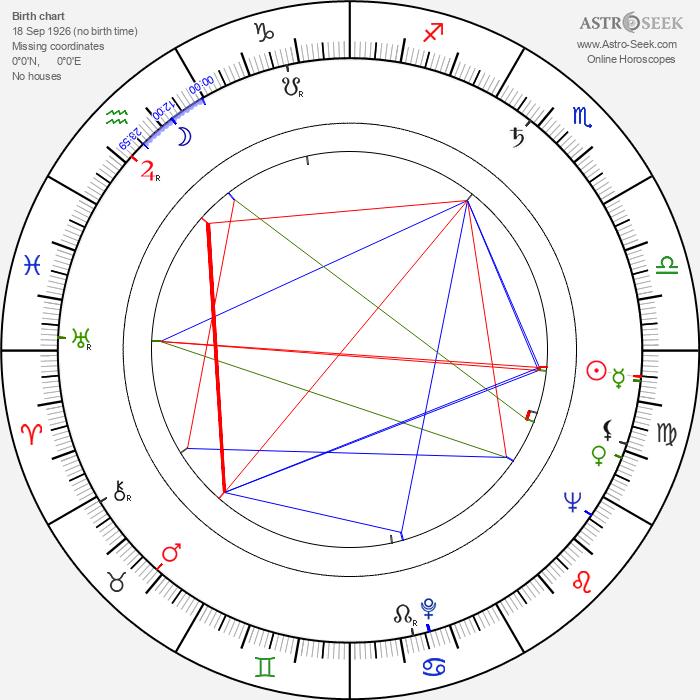 Magali Vendeuil - Astrology Natal Birth Chart
