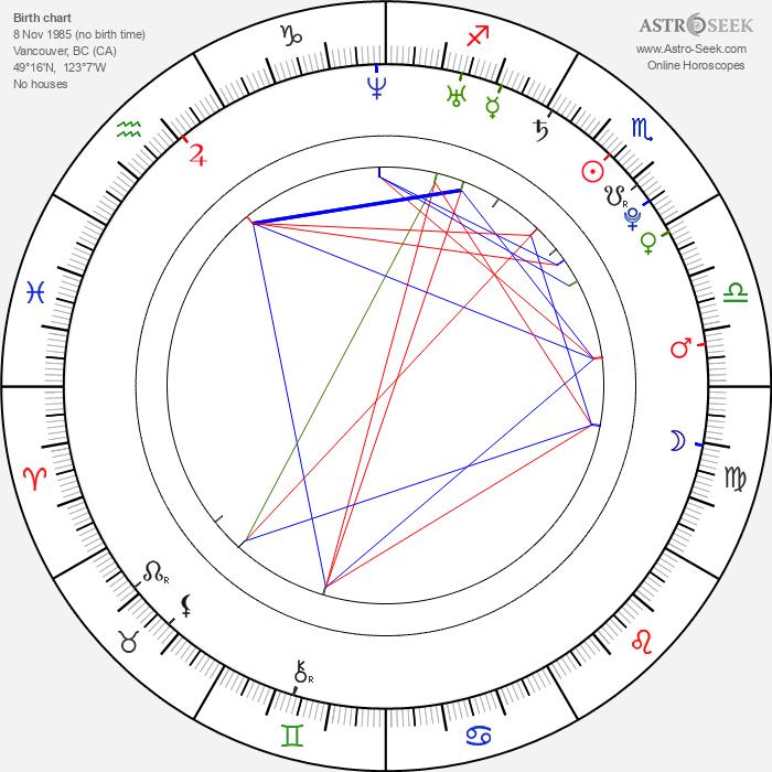 Magda Apanowicz - Astrology Natal Birth Chart