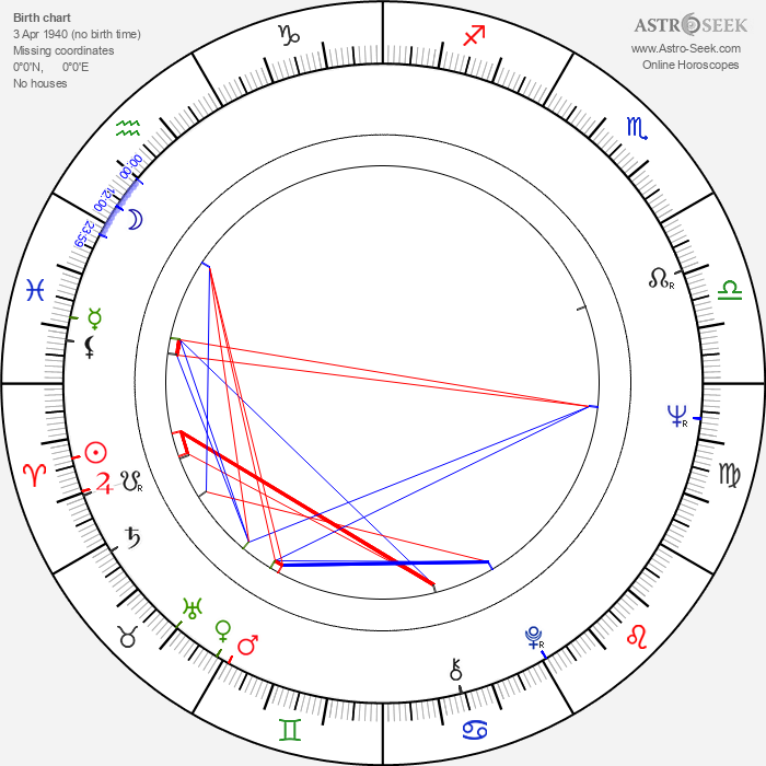 Magda Celówna - Astrology Natal Birth Chart