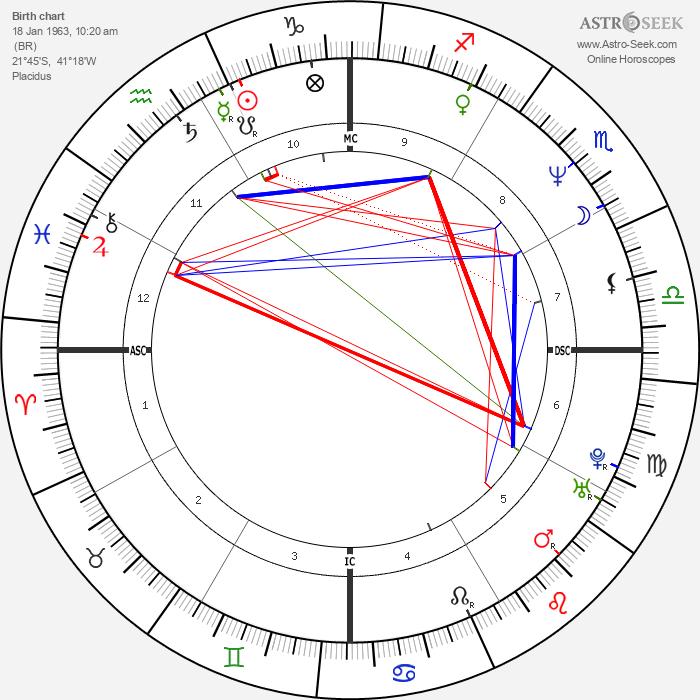 Magda Cotrofe - Astrology Natal Birth Chart