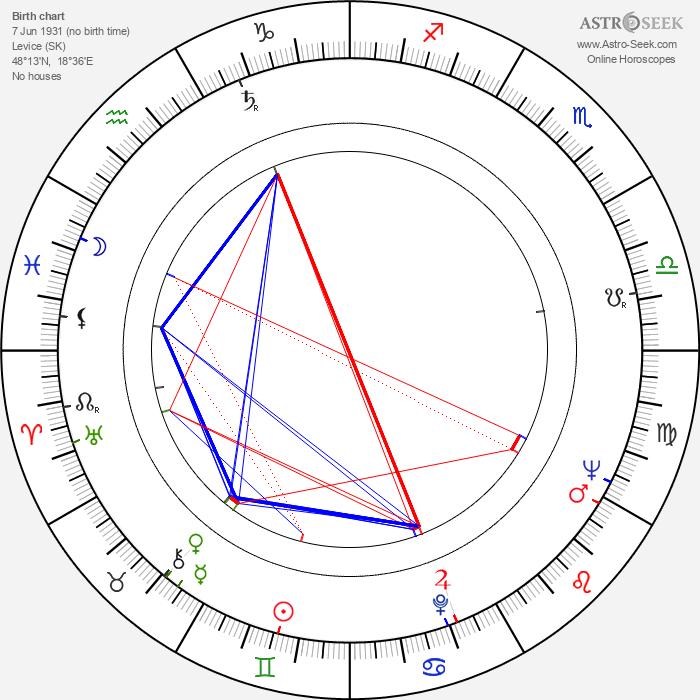 Magda Paveleková - Astrology Natal Birth Chart