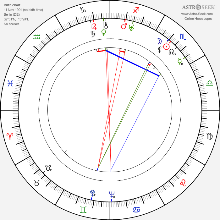 Magda Ritschel - Astrology Natal Birth Chart