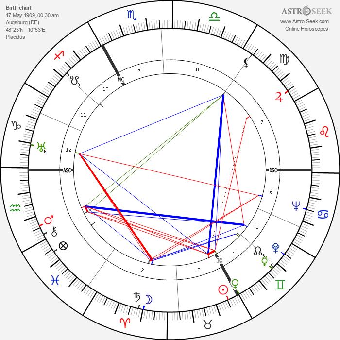 Magda Schneider - Astrology Natal Birth Chart