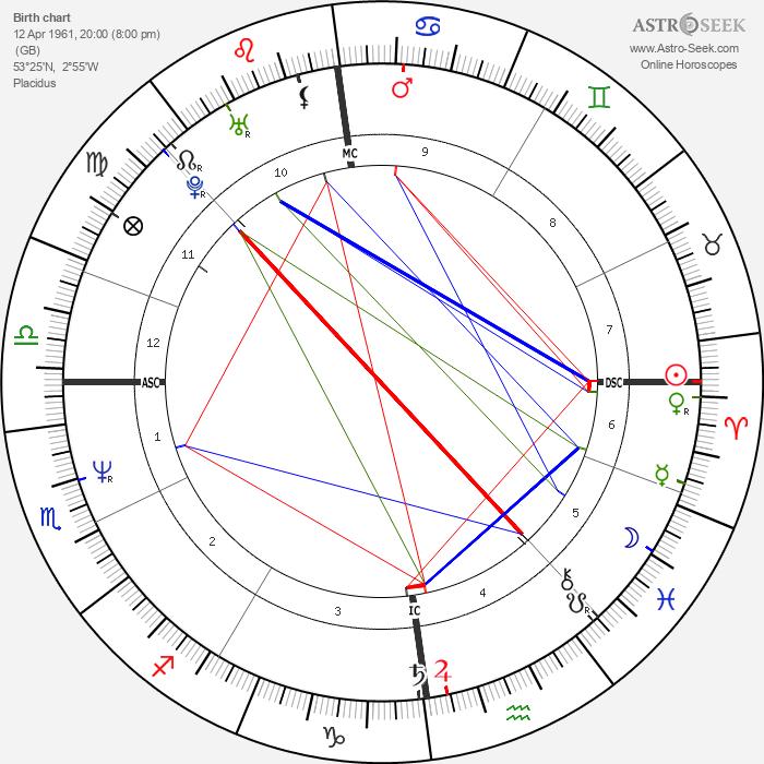 Magda Szubanski - Astrology Natal Birth Chart