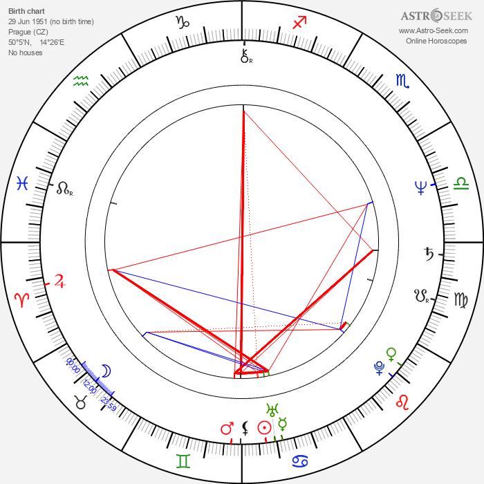 Magda Weigertová - Astrology Natal Birth Chart