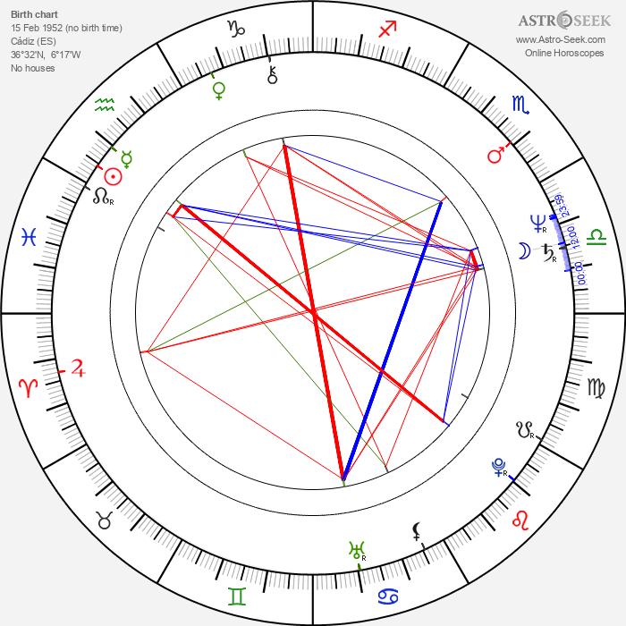 Magdalena Alvarez - Astrology Natal Birth Chart