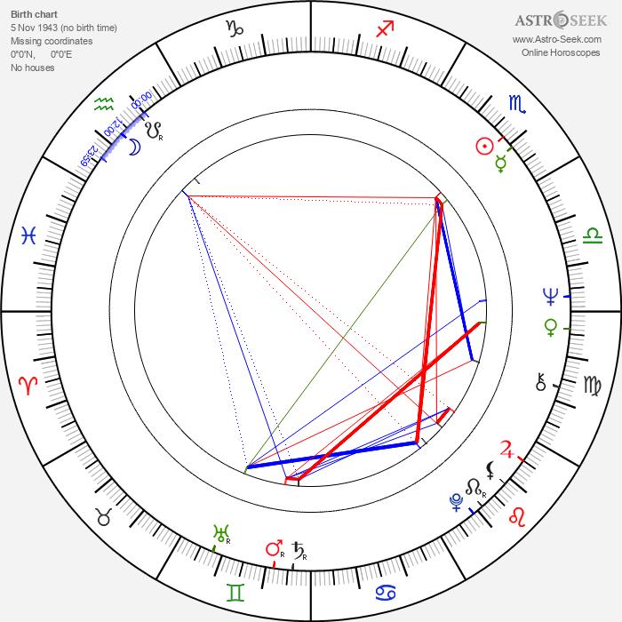 Magdalena Burýšková - Astrology Natal Birth Chart