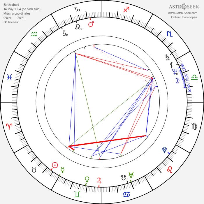 Magdalena Cwenówna - Astrology Natal Birth Chart