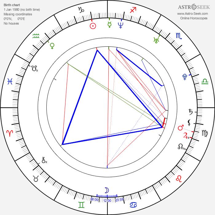 Magdalena Poplawska - Astrology Natal Birth Chart