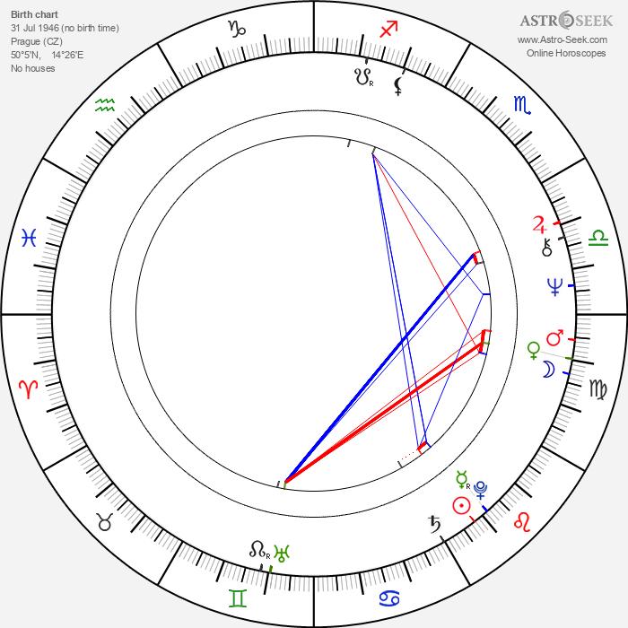 Magdalena Rychlíková-Špergrová - Astrology Natal Birth Chart