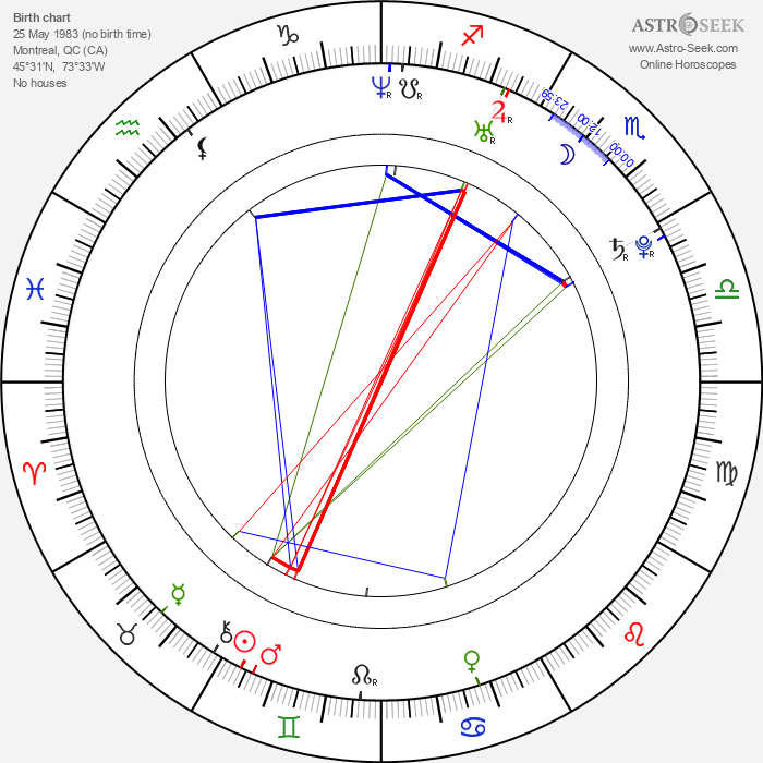 Maggie Castle - Astrology Natal Birth Chart