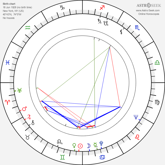 Maggie McNamara - Astrology Natal Birth Chart